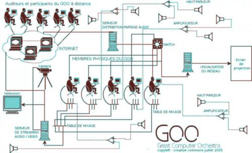 GOO – Grand Computer Orchestra